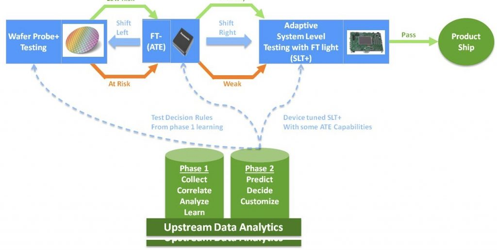 Knowledge based test flow using data analytics and System Level Test + some Functional Test